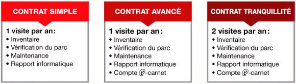 Contrat Trankilis, vérification et maintenance d'échafaudage et d'échelle